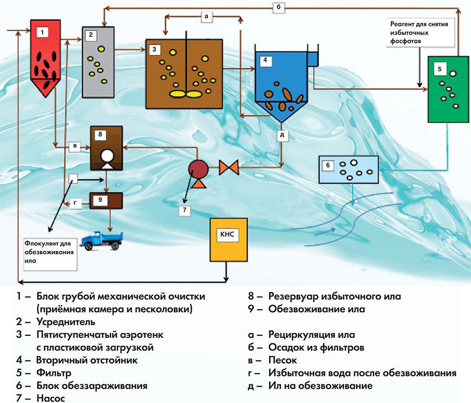 Схема очистки сточных вод технология и методы